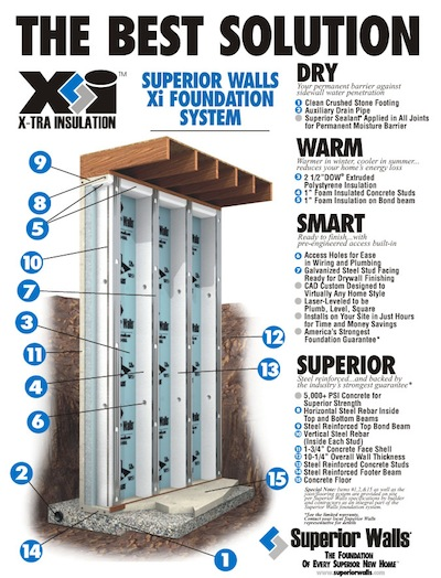 Superior walls foundation systems green home product source for Superior foundation walls
